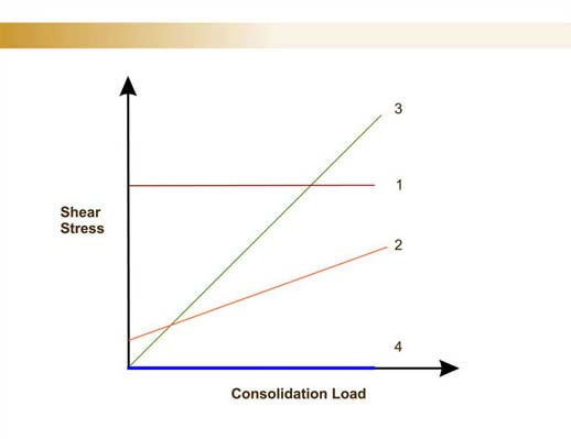 consolidation load tech02